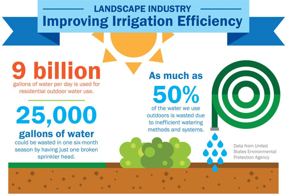 Landscape Industry - Improving Irrigation Efficiency